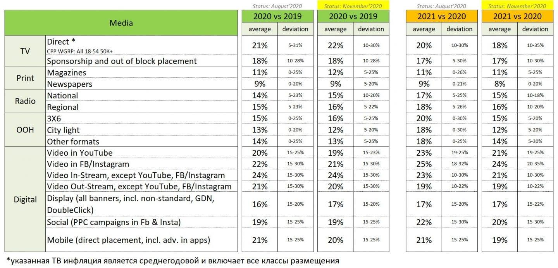 Темпы роста медиа-инфляции в прямой рекламе на ТВ в 2021 году снизятся. Регулярный опрос Kwendi Media Audit в ноябре