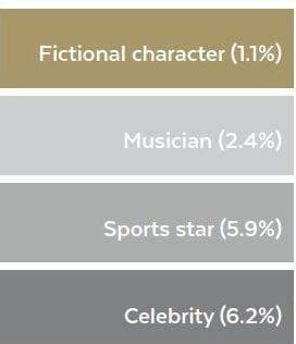 Як часто в рекламі можна побачити вигаданих персонажів та реальних людей?