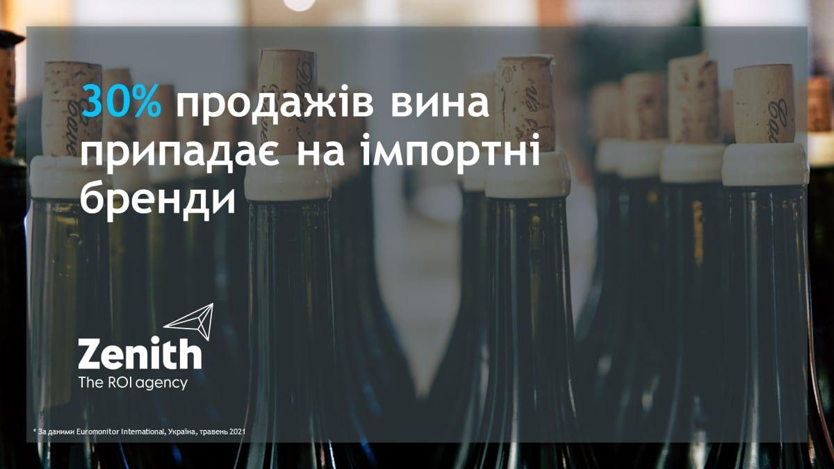 30% продажів вина припадає на імпортні бренди