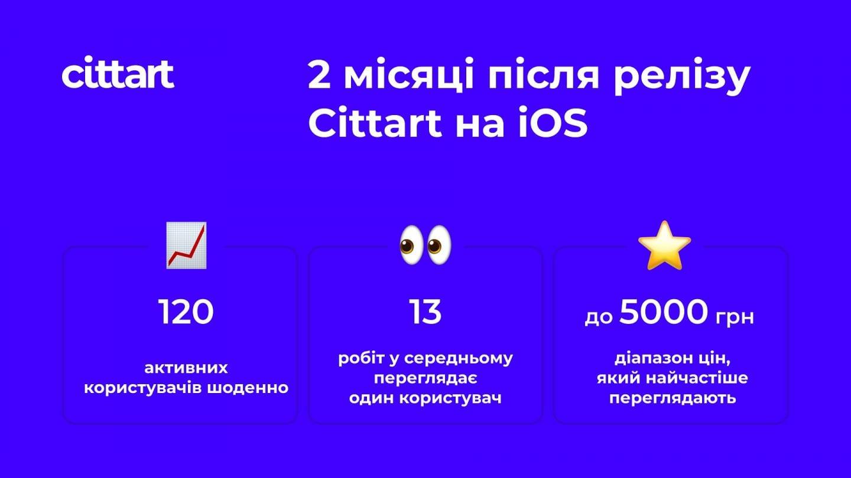 Мистецький стартап Cittart запущено на Android. Кейси запуску та перші висновки